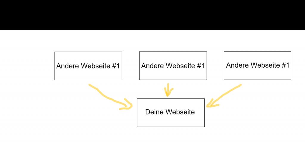 1 Schicht Model im Linkaufbau mit Backlinks