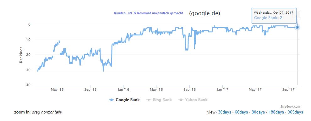 Google Ranking gestiegen durch strategischen Linkaufbau - Beispielkunde 1