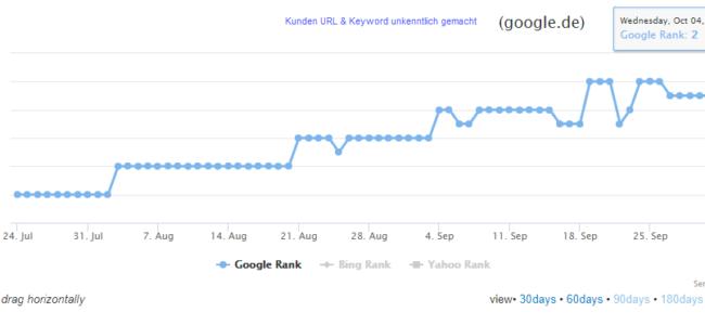 Google Ranking gestiegen durch strategischen Linkaufbau - Beispielkunde 5
