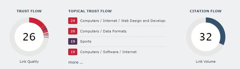 majestic trust flow and citation flow